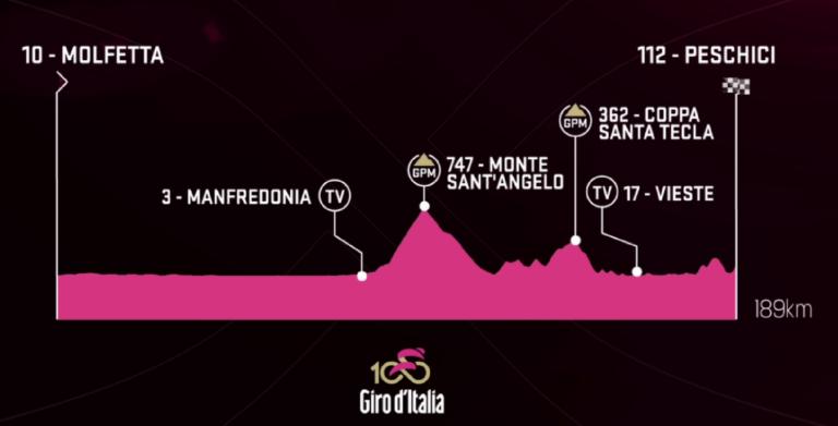 Arriva il Giro d'Italia a Vieste